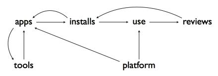 App Flowchart